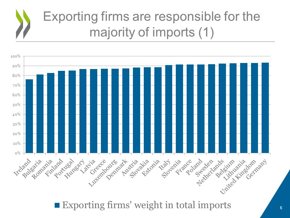 Exporting firms are responsible for the majority of imports (1) 6