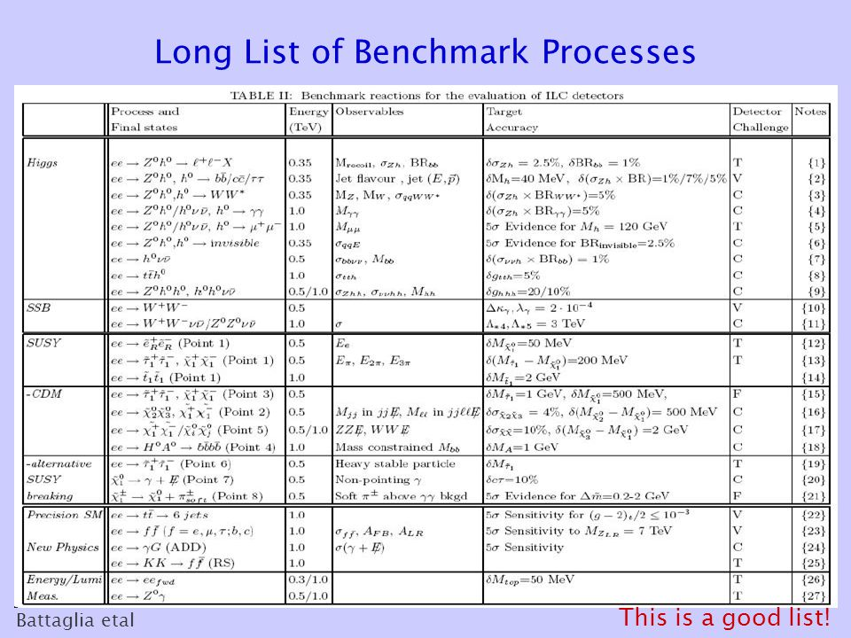 Long List of Benchmark Processes Battaglia etal This is a good list!