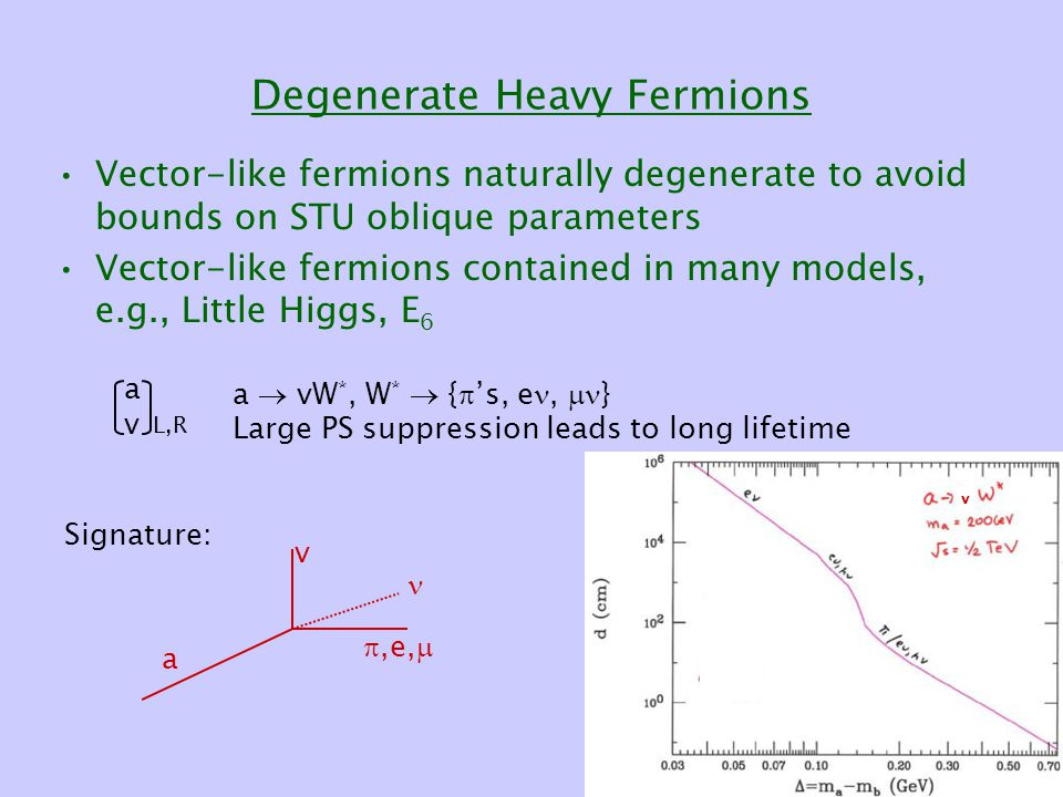 Degenerate Heavy Fermions Vector-like fermions naturally degenerate to avoid bounds on STU oblique parameters Vector-like fermions contained in many models, e.g., Little Higgs, E 6 avav a  vW *, W *  {  's, e,  } Large PS suppression leads to long lifetime L,R v a v ,e,  Signature:
