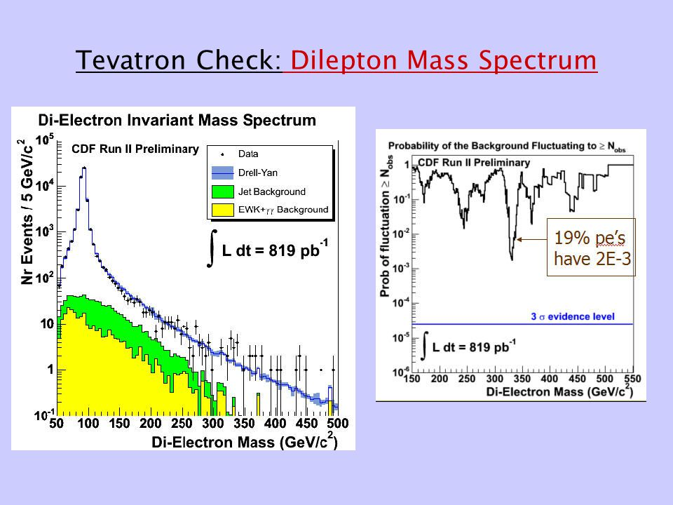 Tevatron Check: Dilepton Mass Spectrum