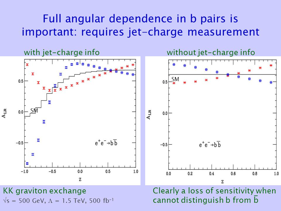 Full angular dependence in b pairs is important: requires jet-charge measurement without jet-charge info KK graviton exchange However, this is interesting.