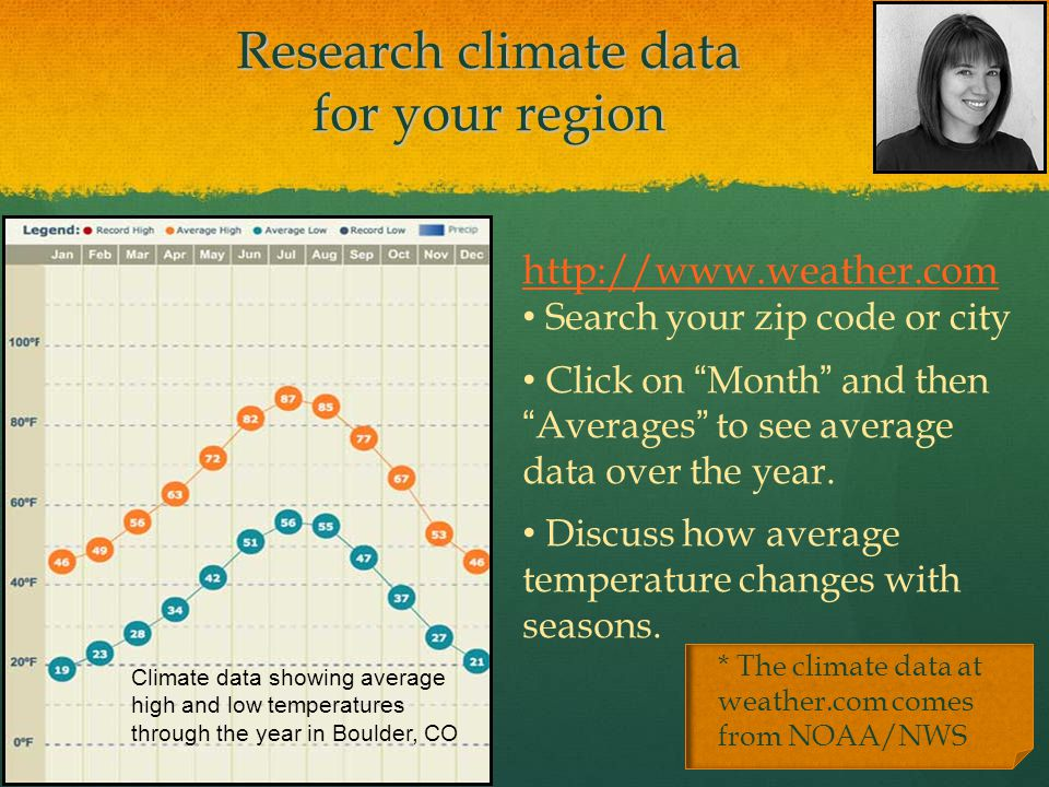 Research climate data for your region * The climate data at weather.com comes from NOAA/NWS http://www.weather.com Search your zip code or city Click on Month and then Averages to see average data over the year.