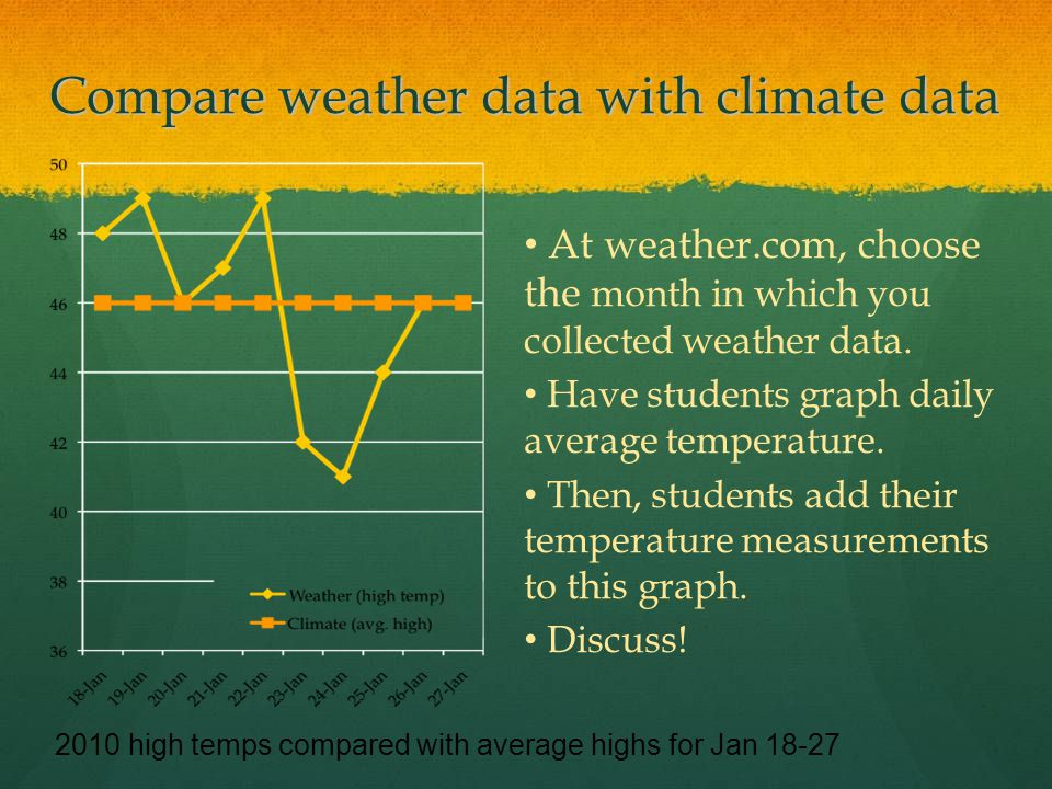 Compare weather data with climate data At weather.com, choose the month in which you collected weather data.