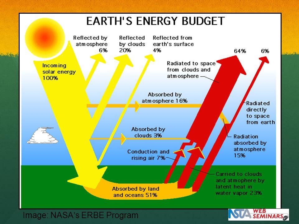 Image: NASA's ERBE Program