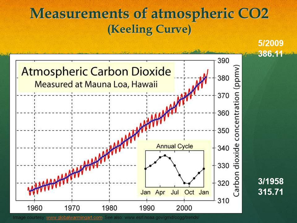 Measurements of atmospheric CO2 (Keeling Curve) Image courtesy: www.globalwarmingart.com, See also: www.esrl.noaa.gov/gmd/ccgg/trends/www.globalwarmingart.com 5/2009 386.11 3/1958 315.71