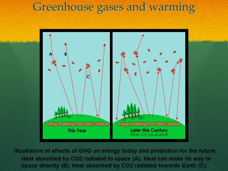 Greenhouse gases and warming Heat absorbed by CO2 radiated to space (A). Heat can make its way to space directly (B). Heat absorbed by CO2 radiated to