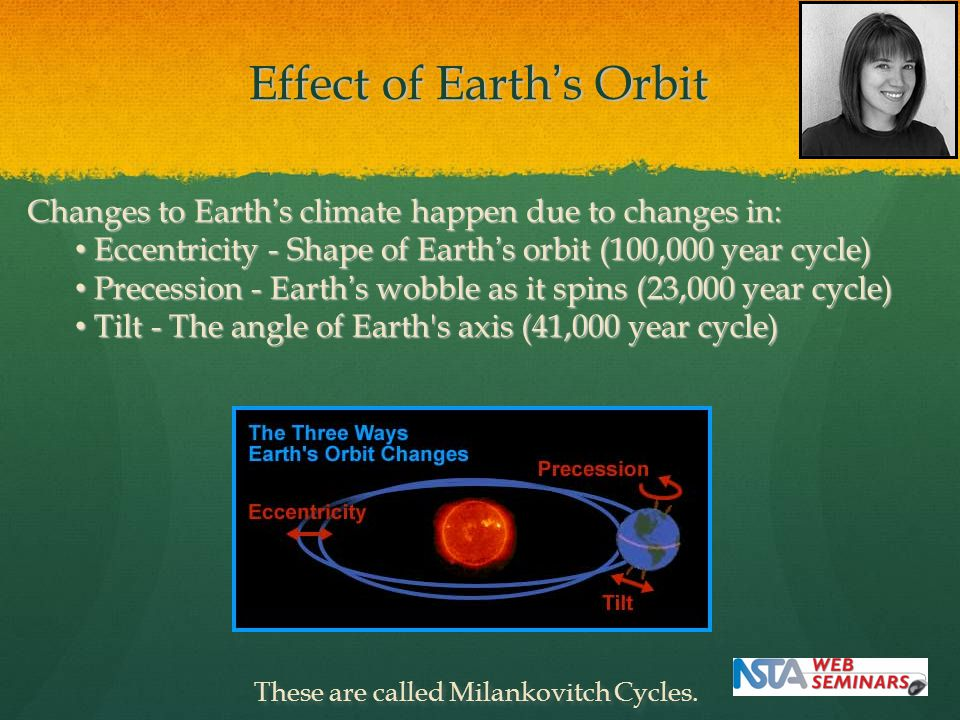 Effect of Earth's Orbit Changes to Earth's climate happen due to changes in: Eccentricity - Shape of Earth's orbit (100,000 year cycle) Eccentricity -