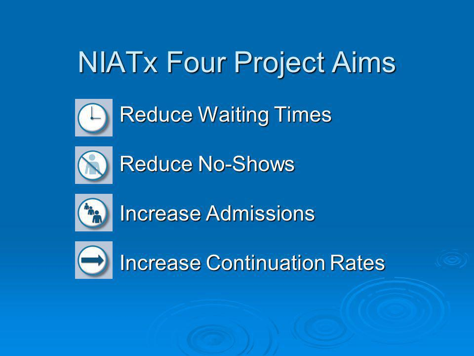 NIATx Four Project Aims Reduce Waiting Times Reduce No-Shows Increase Admissions Increase Continuation Rates