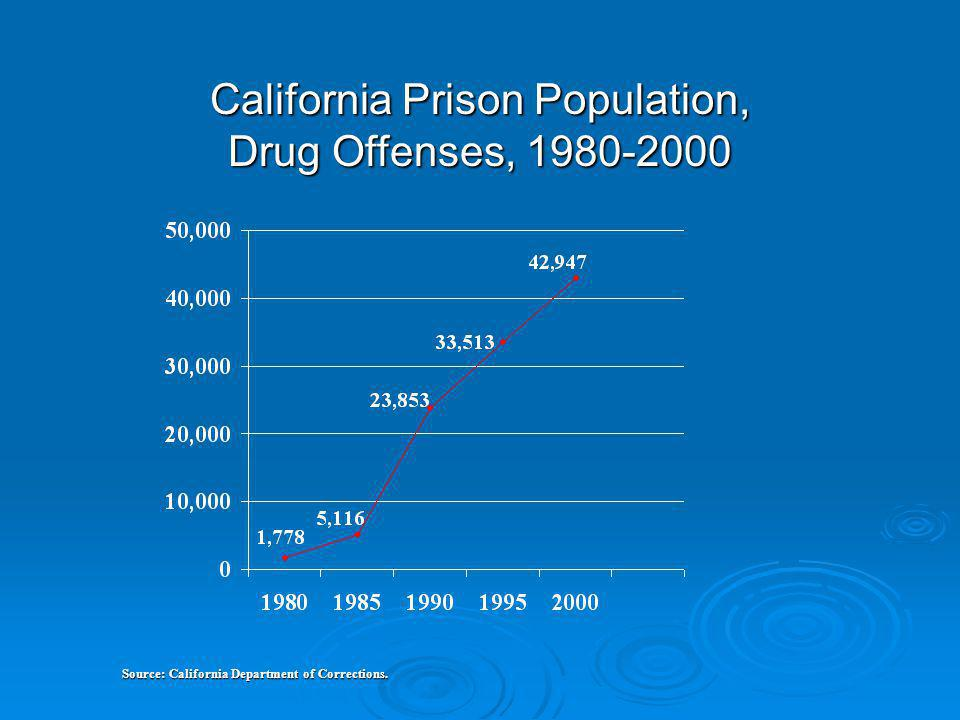 California Prison Population, Drug Offenses, 1980-2000 Source: California Department of Corrections.