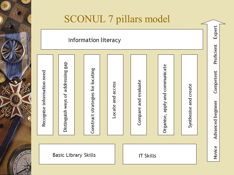 SCONUL 7 pillars model Basic Library Skills IT Skills Information literacy Recognise information need Distinguish ways of addressing gap Construct strategies for locating Locate and access Compare and evaluate Organise, apply and communicate Synthesise and create Novice Advanced beginner Competent Proficient Expert