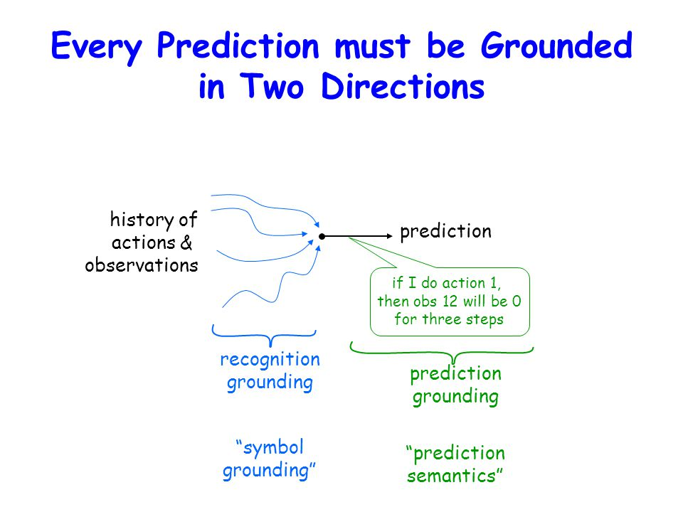 Every Prediction must be Grounded in Two Directions if I do action 1, then obs 12 will be 0 for three steps history of actions & observations recognition grounding prediction prediction grounding symbol grounding prediction semantics
