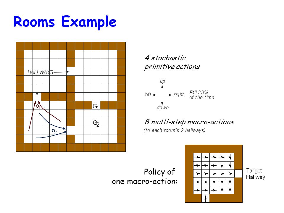 Rooms Example o 2 HALLWAYS o 1 up down rightleft (to each room s 2 hallways) G 2 Fail 33% of the time G 1 Policy of one macro-action: Sutton, Precup, & Singh, 1999 8 multi-step macro-actions 4 stochastic primitive actions
