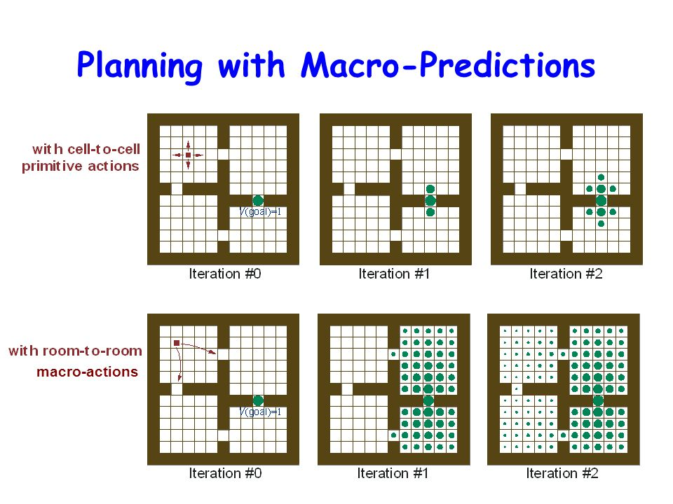 Planning with Macro-Predictions macro-actions