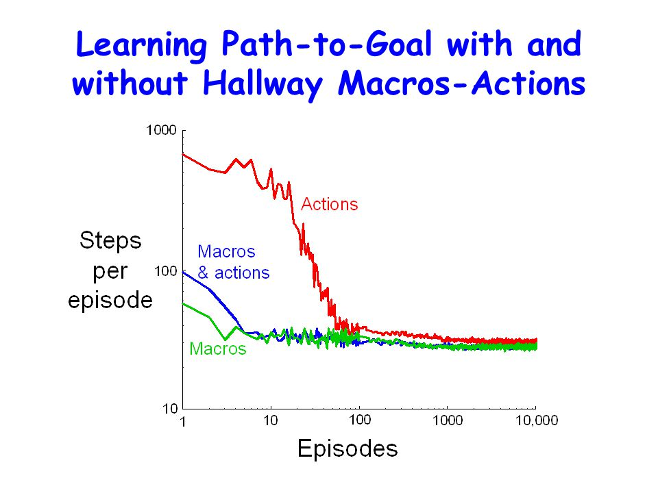 Learning Path-to-Goal with and without Hallway Macros-Actions