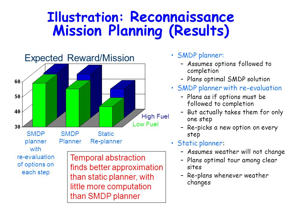 Illustration: Reconnaissance Mission Planning (Results) SMDP planner: –Assumes options followed to completion –Plans optimal SMDP solution SMDP planner with re-evaluation –Plans as if options must be followed to completion –But actually takes them for only one step –Re-picks a new option on every step Static planner: –Assumes weather will not change –Plans optimal tour among clear sites –Re-plans whenever weather changes Low Fuel High Fuel Expected Reward/Mission SMDP Planner Static Re-planner SMDP planner with re-evaluation of options on each step Temporal abstraction finds better approximation than static planner, with little more computation than SMDP planner