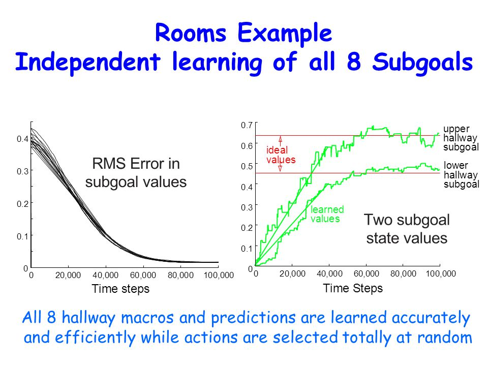 Rooms Example Independent learning of all 8 Subgoals 0 0.1 0.2 0.3 0.4 020,00040,00060,00080,000100,000 All 8 hallway macros and predictions are learned accurately and efficiently while actions are selected totally at random