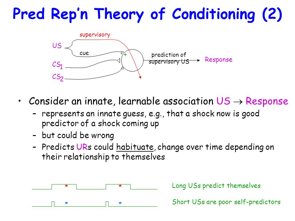 Pred Rep'n Theory of Conditioning (3) Implications for response topography/generation –predicts maximal CR at time of US onset (correct) –predicts CR onset only so early as to enable this –predicts threshold phenomena in CR production –predicts interaction of threshold with relative effectiveness of reinforced and unreinforced trials US CR response topography