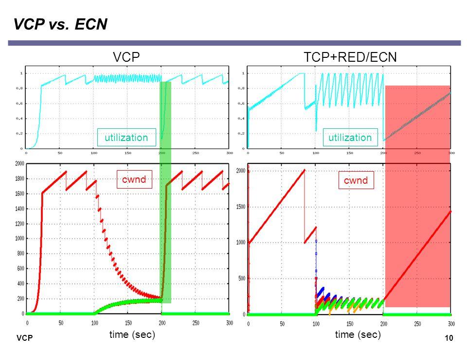 VCP10 VCP vs. ECN TCP+RED/ECN cwnd utilization time (sec) VCP utilization cwnd time (sec)