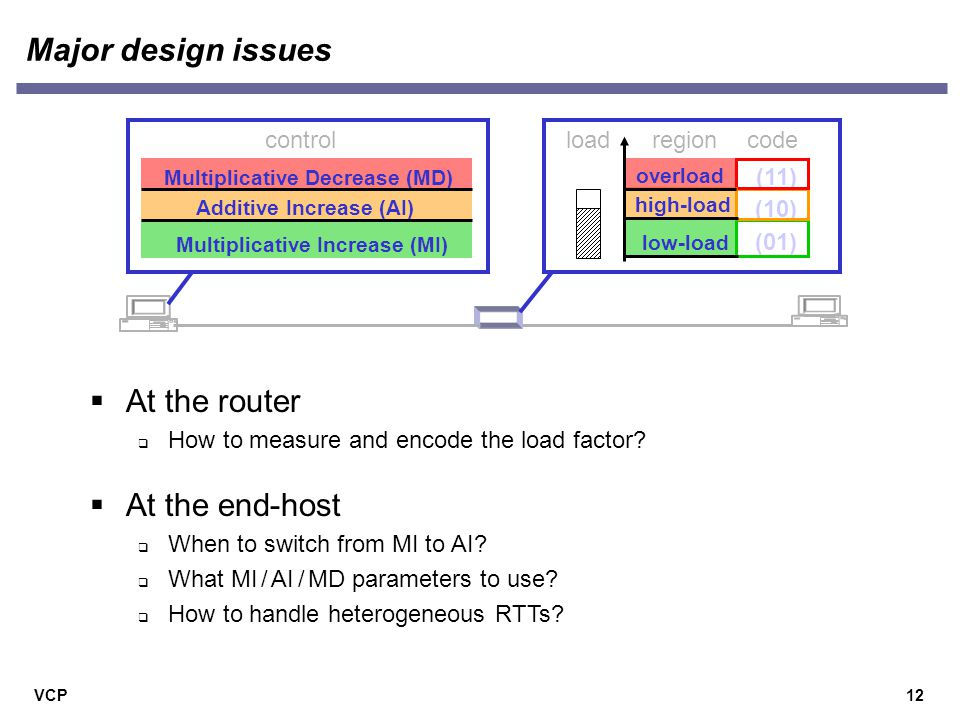 VCP12 Major design issues  At the router  How to measure and encode the load factor.