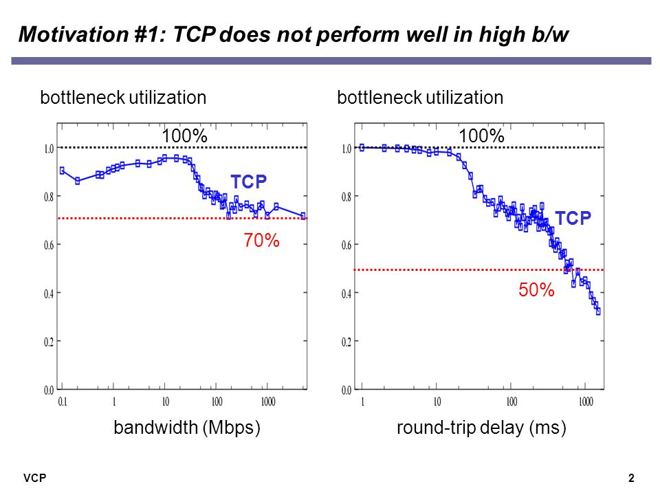 VCP2 Motivation #1: TCP does not perform well in high b/w bottleneck utilization round-trip delay (ms) TCP 50% 100% bandwidth (Mbps) bottleneck utilization TCP 70% 100%