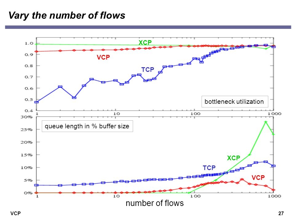 VCP Vary the number of flows 27 number of flows VCP TCP bottleneck utilization queue length in % buffer size XCP VCP TCP XCP