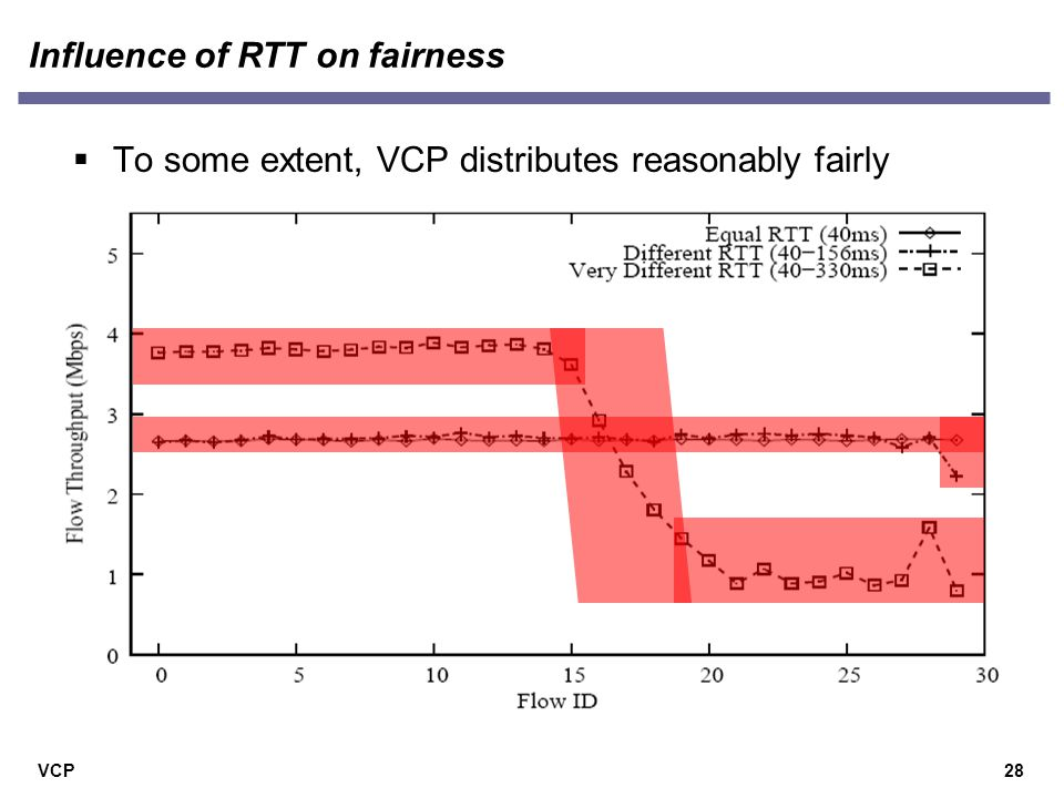 VCP Influence of RTT on fairness  To some extent, VCP distributes reasonably fairly 28
