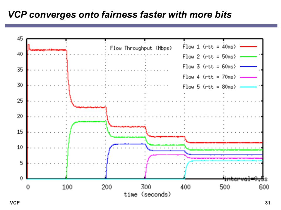 VCP VCP converges onto fairness faster with more bits 31