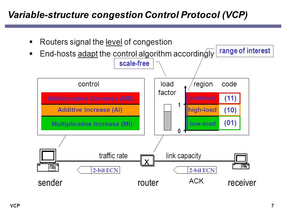 VCP VCP achieves high efficiency 18 bottleneck utilization TCP VCP XCP bandwidth (Mbps) bottleneck utilization TCP VCP XCP round-trip delay (ms)