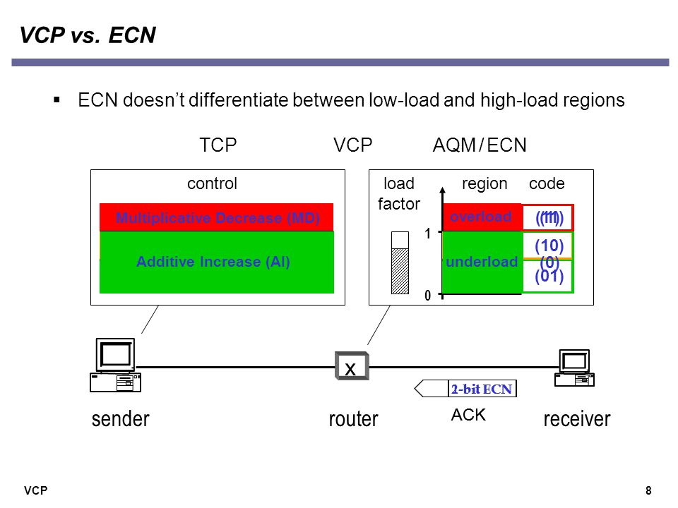 VCP9 An illustration example  MI tracks available bandwidth exponentially fast time ( sec )  After high utilization is attained, AIMD provides fairness link utilization flow cwnd (pkt) 9 flows join and then leave MIAIMD