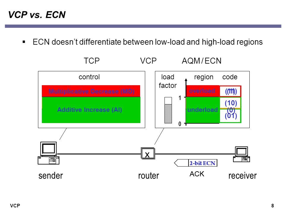 VCP8 VCP vs.