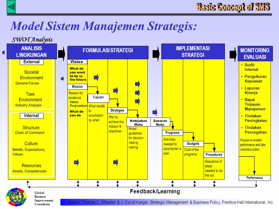 Global Business Improvement Consultant Feedback/Learning Source: Thomas L.