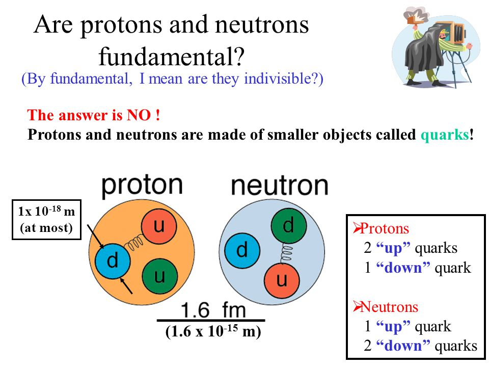The Quarks – a Recap Proton u u d QuarksAntiquarks Q = +2/3Q = -1/3Q = -2/3Q = +1/3 ud cs tb  Quarks can have 3 color values: red, green & blue  Quarks have total spin S = ½ (S Z = -½ or +½)  Anti-quarks have the same mass as their quark does.
