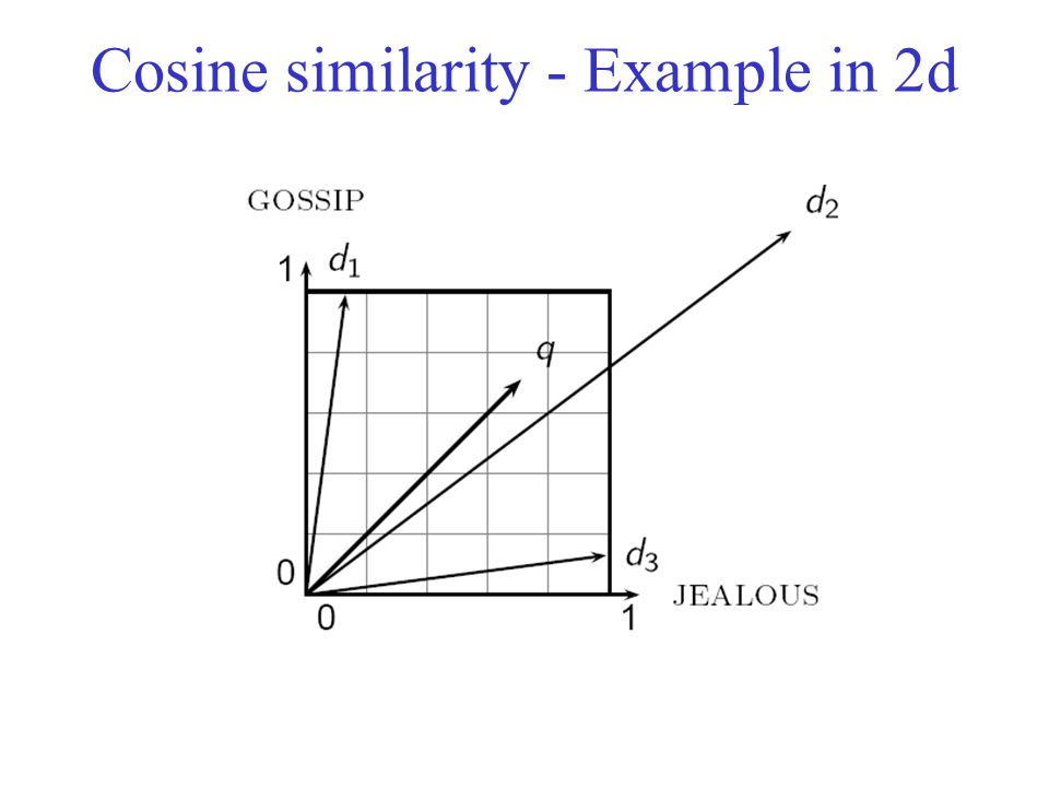 Cosine similarity - Example in 2d