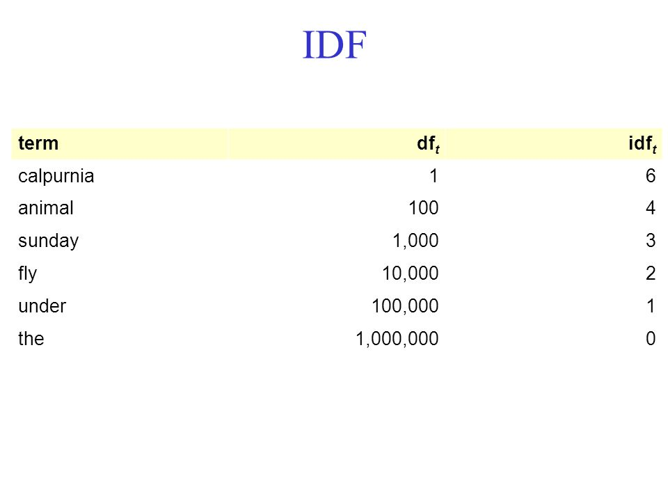 IDF termdf t idf t calpurnia16 animal1004 sunday1,0003 fly10,0002 under100,0001 the1,000,0000