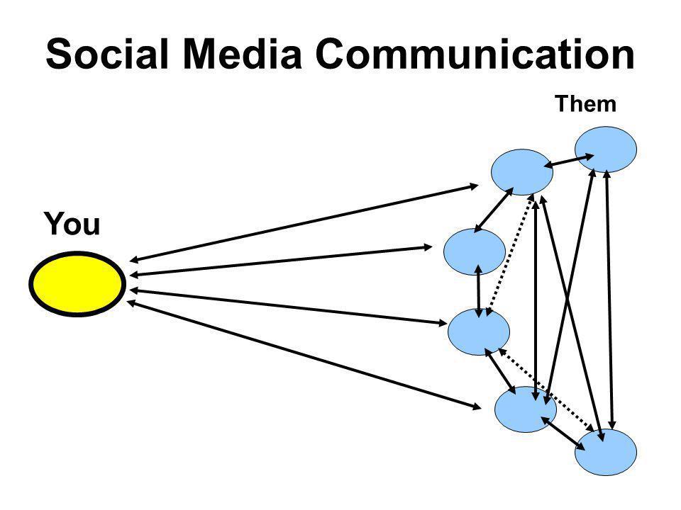 Social Media Communication You Them