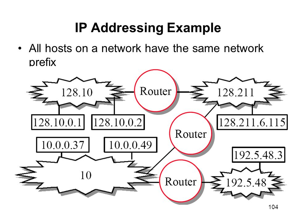 104 IP Addressing Example All hosts on a network have the same network prefix