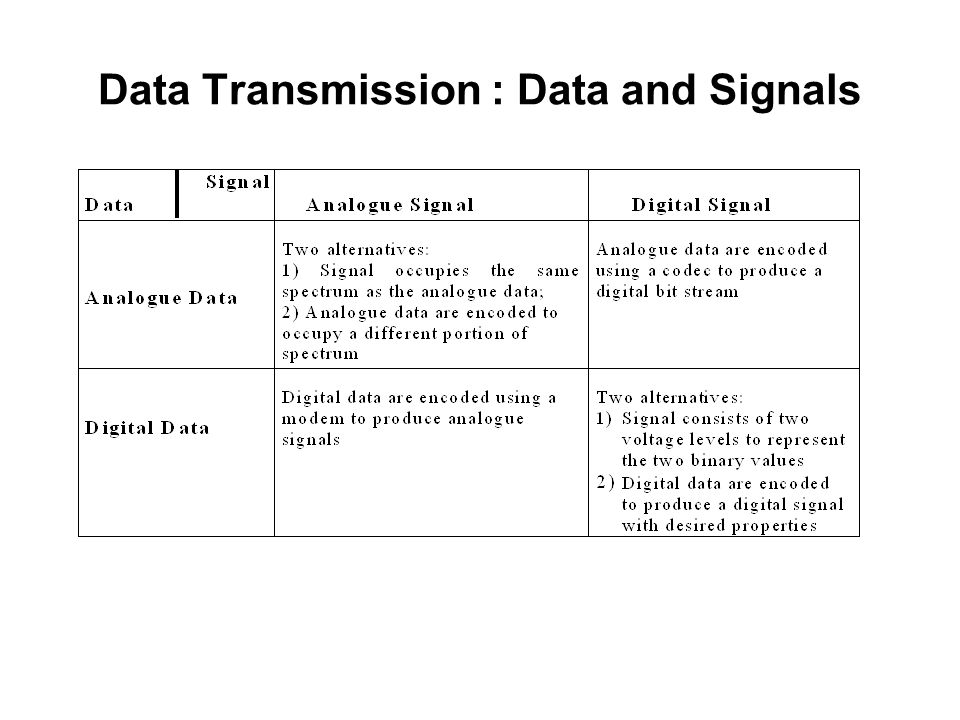 Data Transmission : Data and Signals