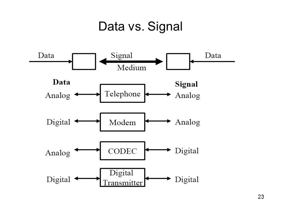 23 Data vs. Signal