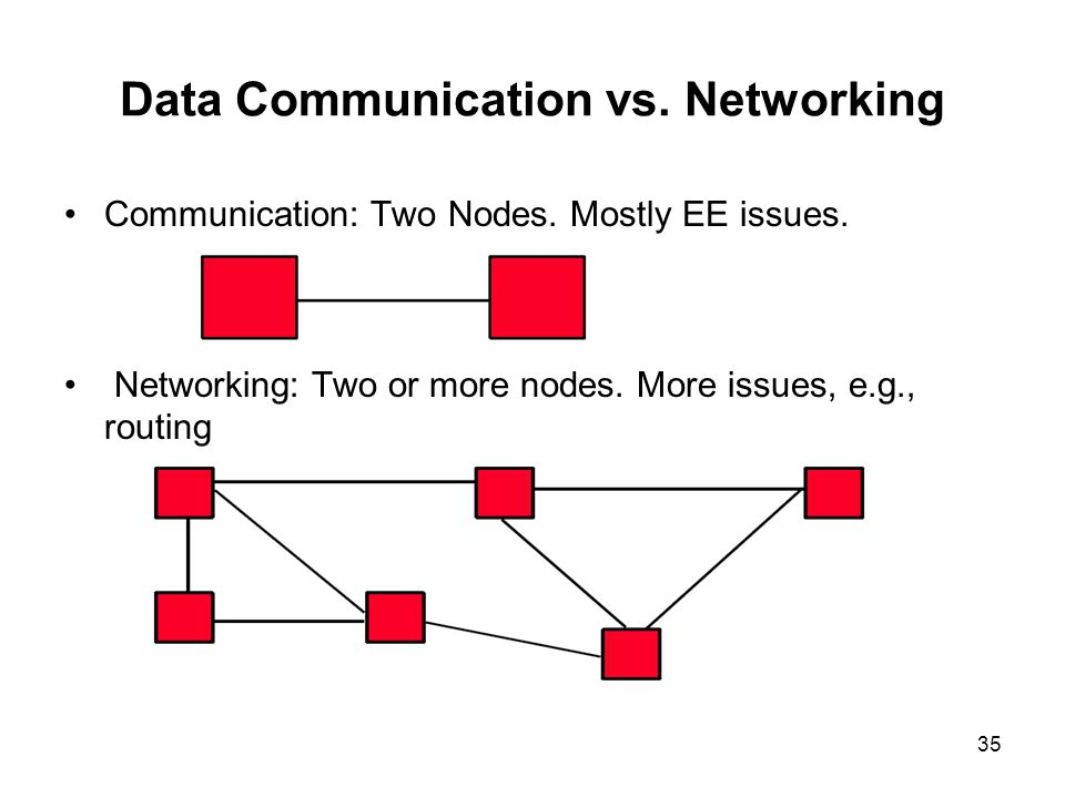 35 Data Communication vs. Networking Communication: Two Nodes. Mostly EE issues. Networking: Two or more nodes. More issues, e.g., routing