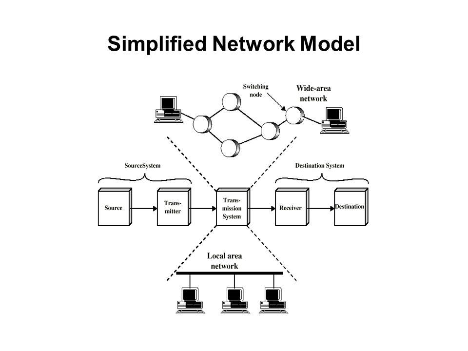 Simplified Network Model
