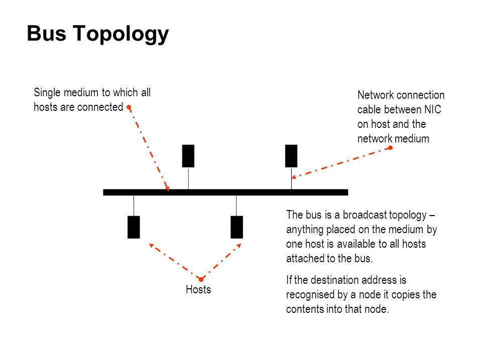 Bus Topology Single medium to which all hosts are connected Hosts The bus is a broadcast topology – anything placed on the medium by one host is avail
