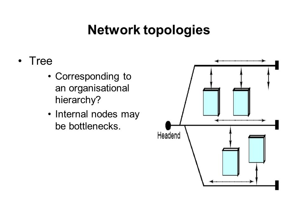 Network topologies Tree Corresponding to an organisational hierarchy? Internal nodes may be bottlenecks.