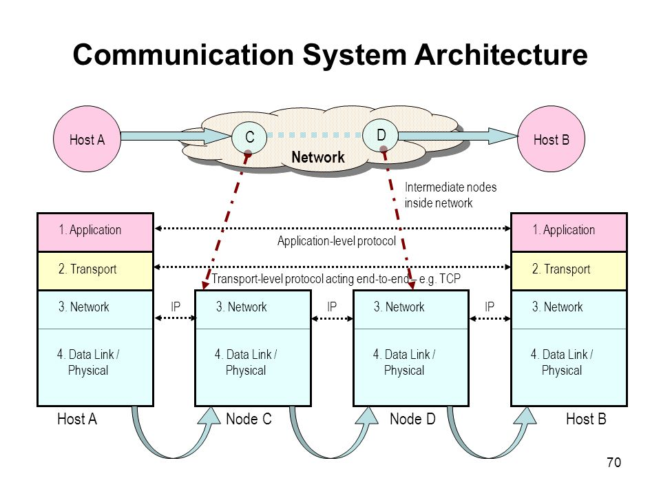 70 Communication System Architecture Application-level protocol 1. Application 2. Transport 3. Network 4. Data Link / Physical 3. Network 4. Data Link