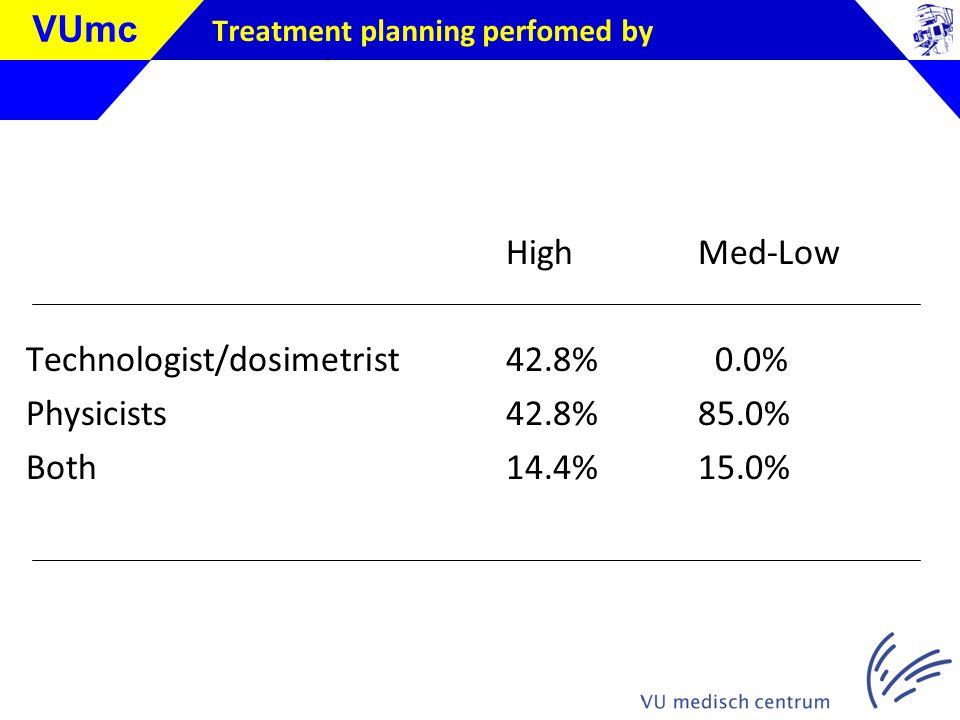 Klik om de stijl te bewerken VUmc Treatment planning perfomed by HighMed-Low Technologist/dosimetrist42.8% 0.0% Physicists42.8%85.0% Both14.4%15.0%