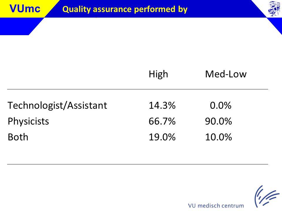 Klik om de stijl te bewerken VUmc Quality assurance performed by HighMed-Low Technologist/Assistant14.3% 0.0% Physicists66.7%90.0% Both19.0%10.0%