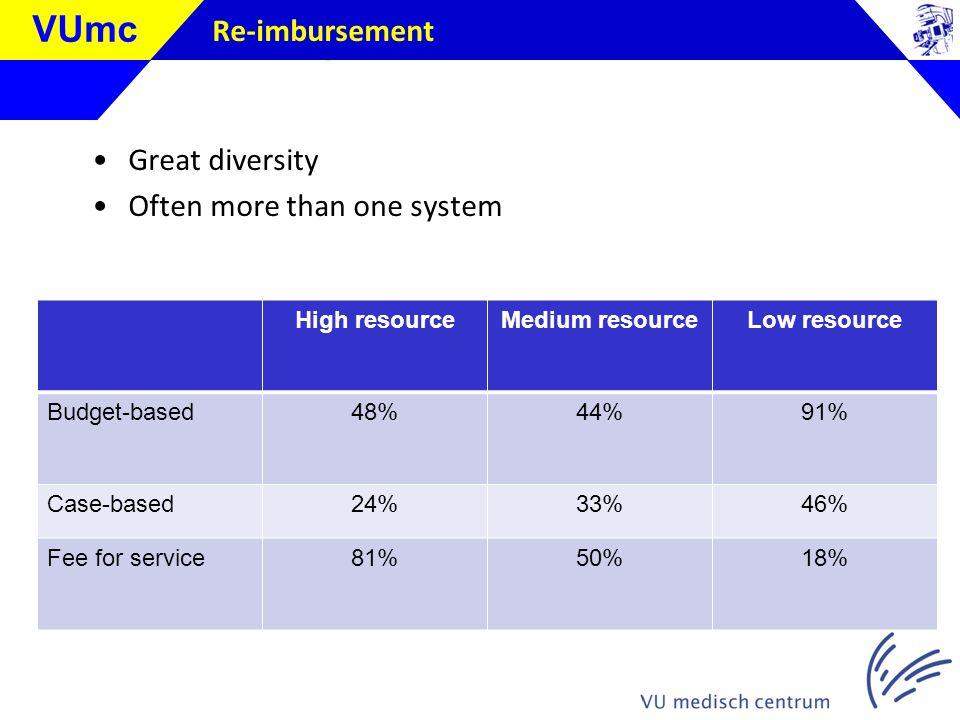 Klik om de stijl te bewerken VUmc Re-imbursement Great diversity Often more than one system High resourceMedium resourceLow resource Budget-based48%44%91% Case-based24%33%46% Fee for service81%50%18%