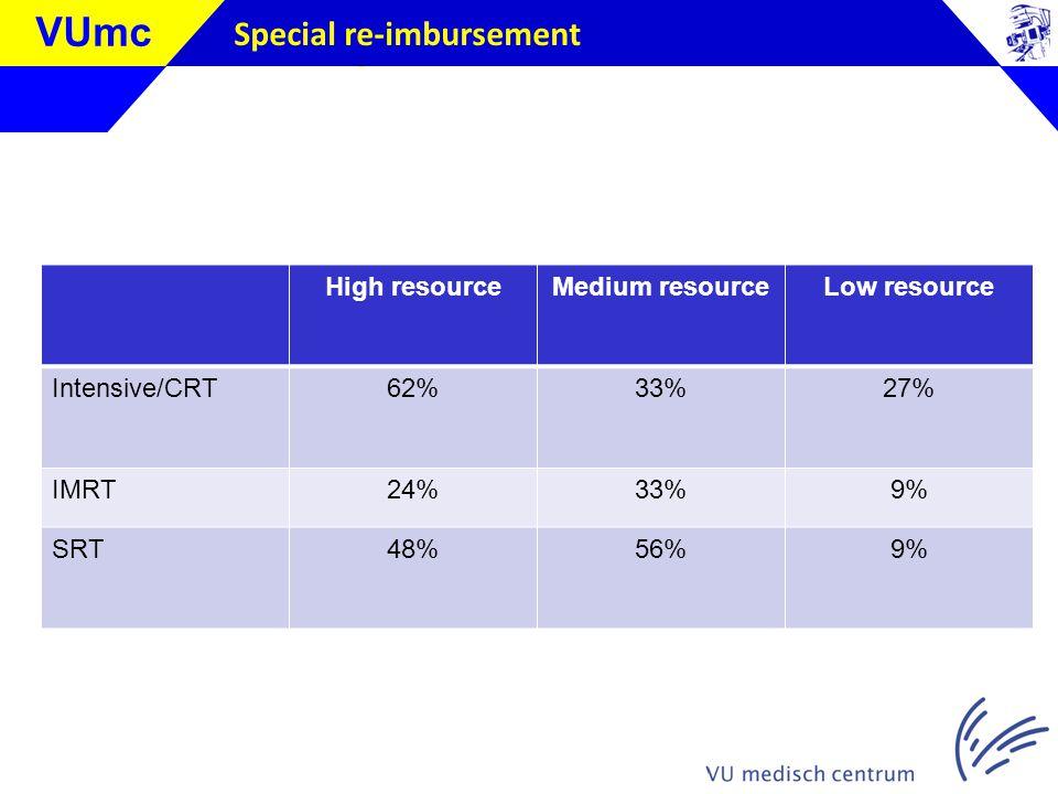 Klik om de stijl te bewerken VUmc Special re-imbursement High resourceMedium resourceLow resource Intensive/CRT62%33%27% IMRT24%33%9% SRT48%56%9%