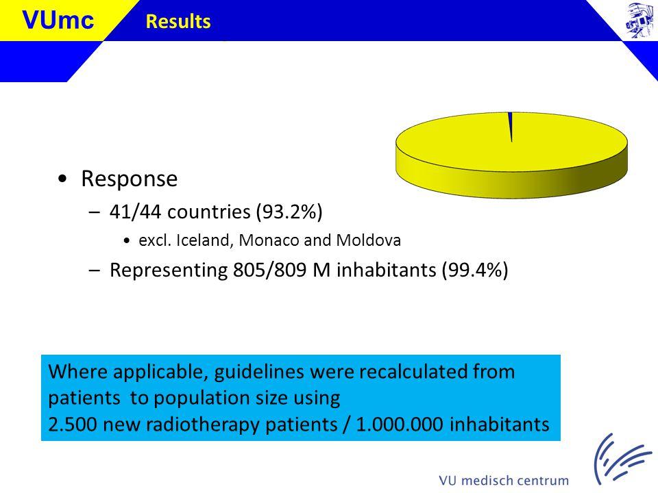 Klik om de stijl te bewerken VUmc Results Response –41/44 countries (93.2%) excl.