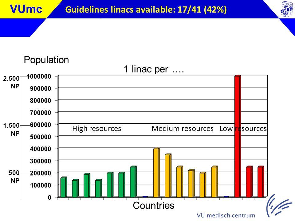 Klik om de stijl te bewerken VUmc Guidelines linacs available: 17/41 (42%) Population High resources Medium resources Low resources Countries 1 linac per ….