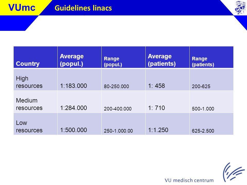 Klik om de stijl te bewerken VUmc Guidelines linacs Country Average (popul.) Range (popul.) Average (patients) Range (patients) High resources1:183.000 80-250.000 1: 458 200-625 Medium resources1:284.000 200-400.000 1: 710 500-1.000 Low resources1:500.000 250-1.000.00 1:1.250 625-2.500